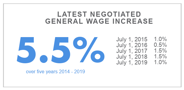 General Wage Increase